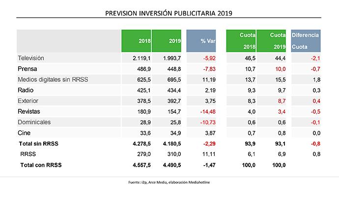 inversion-publicitaria-Espana-previsiones-2019