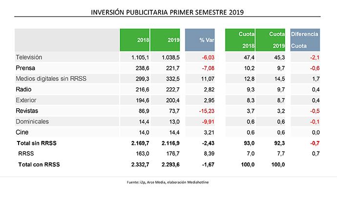 inversion-publicitaria-Espana-primer-semestre-2019
