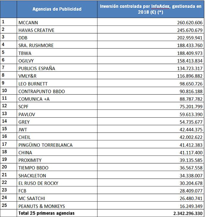lista de las 25 primeras agencias de publicidad inversión