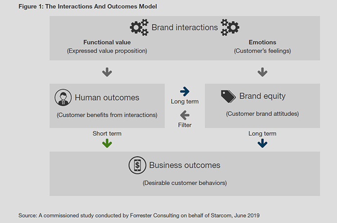 human-outcomes-business-outcomes-starcom-forrester