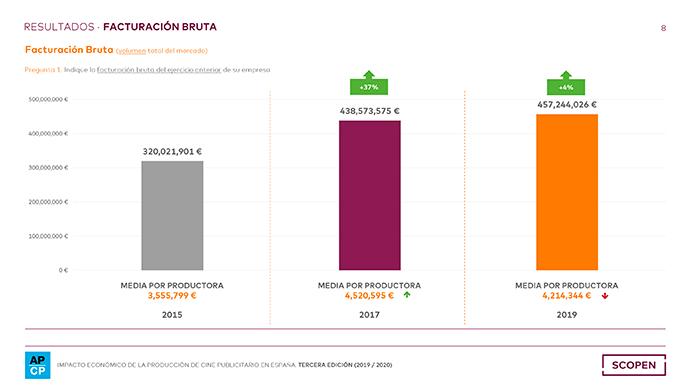 Productoras-Cine-Publicitario-Espana-Facturacion