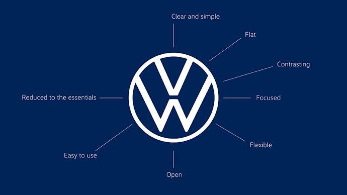 Explicación de los cambios efectuados en el logo de Volkswagen.