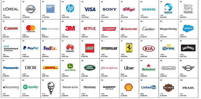 Ranking Top 100 marcas más valiosas del mundo, parte 2 | Fuente: Best Global Brands