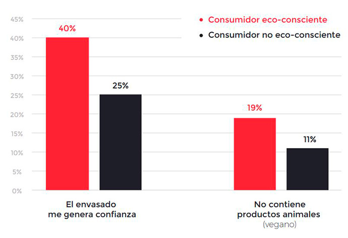 Consumidor eco-consciente | Fuente: EAE Business School