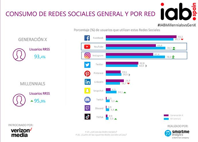 Estudio-Millennials---Generacion-X-_Redes-Sociales