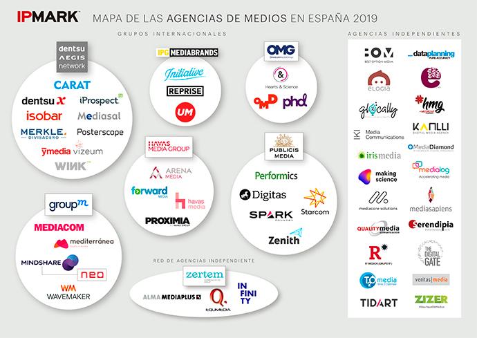 El mapa de las agencias de medios en España