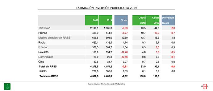 inversion-publicitaria-2019-estimaciones
