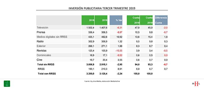 inversion-publicitaria-tercer-trimestre-2019