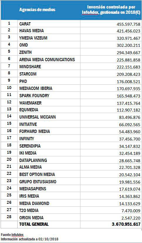 Ranking de agencias de medios en función del volumen de inversión publicitaria gestionada   Fuente: Infoadex