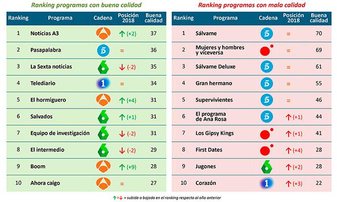 Ranking de programas de mejor y peor calidad | Fuente: Personality Media