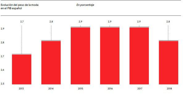 Gráfico de Fashion Brands Vitality, sobre la evolución del peso de la moda en el PIB de España