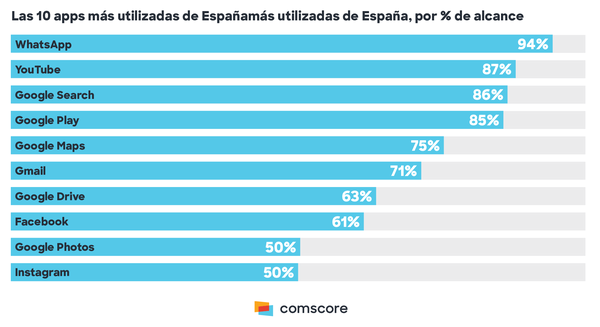 StateOfMobile_Graphs_DEC2019_Spain_01_reference