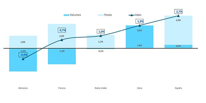 Evolución 5G europeo del sector de Gran Consumo (Fuente: Nielsen)