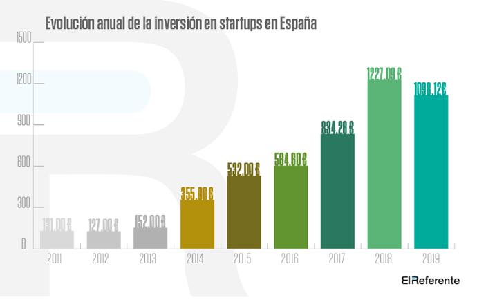 Evolución anual inversión en starups copia