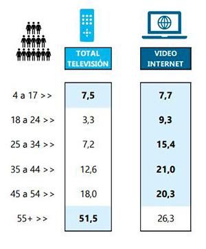 Tipología por edad del consumidor de internet y televisión (Fuente: Barlovento)