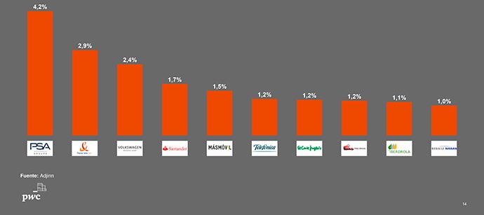 En total, la partida fue de 3.150 millones de euros, convirtiéndose en el medio rey, con un crecimiento cercano al 11%