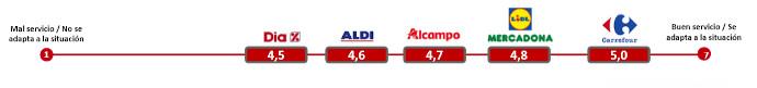Ranking de confianza de las marcas. Carrefour, en cabeza.