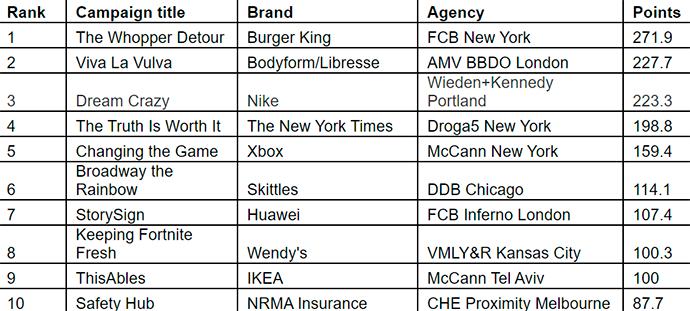 Las 10 mejores campañas publicitarias de 2019, según Warc.