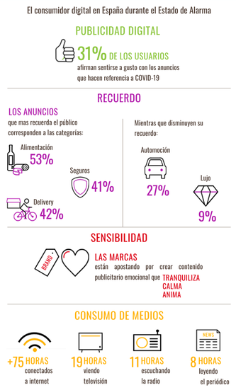 El consumidor digital en España durante el COVID-19, según Nielsen
