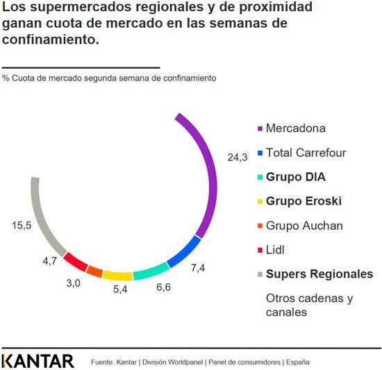 Cuota de mercado de los supermercados e hipermercados en España.