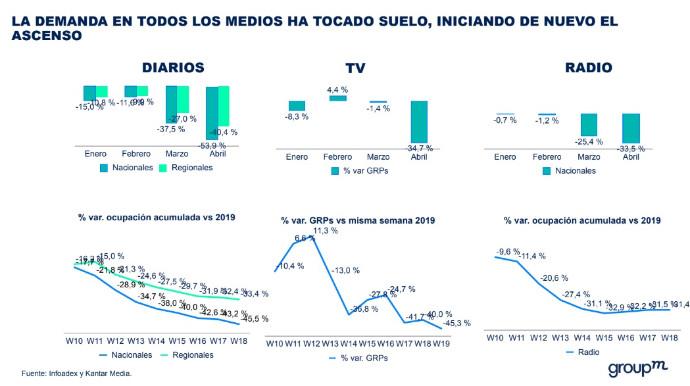 El mercado publicitario empieza a activarse tras meses en declive