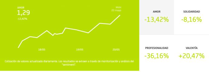 """""""El Mercado de los Valores Humanos"""", la nueva campaña digital de Bankia"""