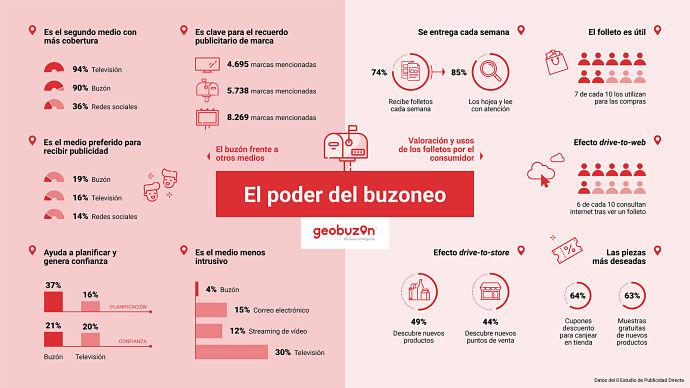 Infografía El Poder del Buzoneo_opt (1)