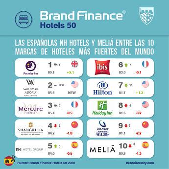 NH y Meliá, en el Top 10 de las marcas hoteleras más fuertes