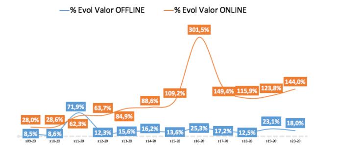 """El """"boom"""" online también es cosa de mayores"""
