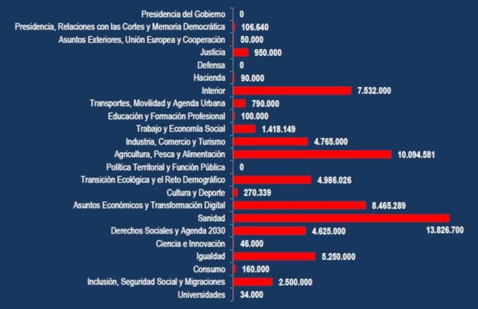 Presupuesto publicitario por ministerios