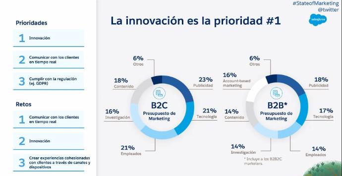 'State of Marketing' de Salesforce