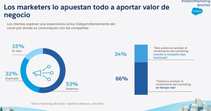 'State of Marketing' de Salesforce,