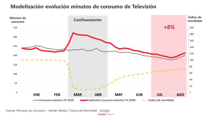 consumo de TV y digital