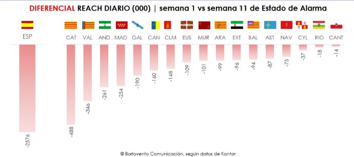 El consumo de TV desciende 2