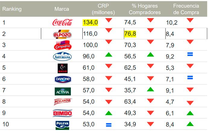 Del Top 50, La Selva (+8%), Orlando (+7%) y Central Lechera Asturiana (+5%), son las que más han crecido en acercamientos con el cliente final en España.
