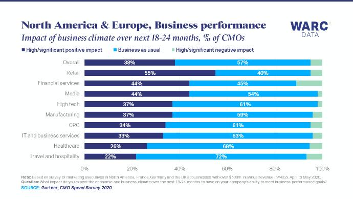 Los directivos de marketing de marcas minoristas, los más optimistas sobre el futuro