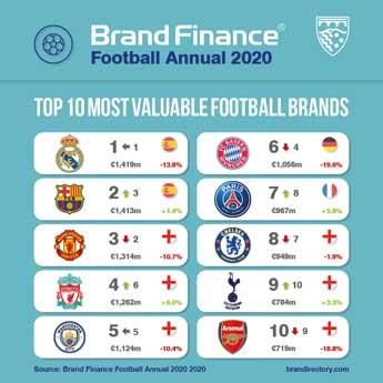 Real Madrid, repite como la marca de fútbol más valiosa del mundo