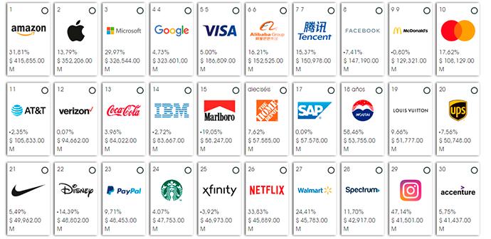 Amazon, la marca más valiosa del mundo por segundo año consecutivo