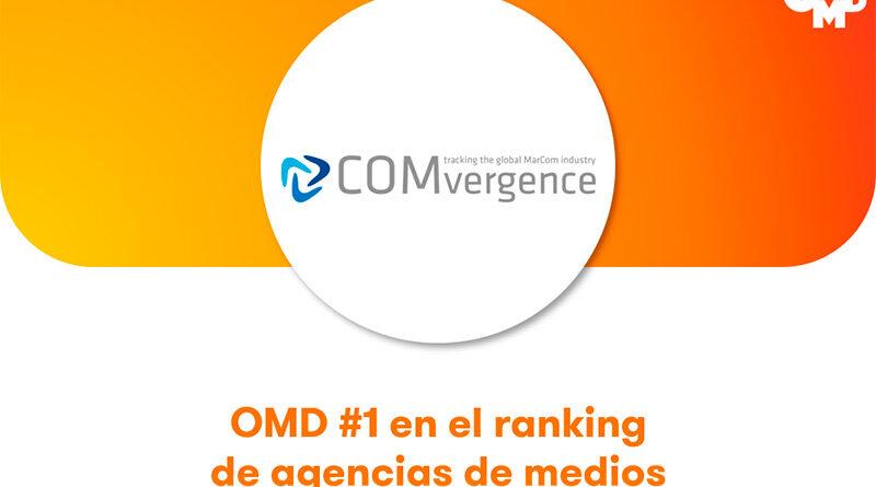 OMD Worldwide lidera el ranking COMvergence de agencias de medios