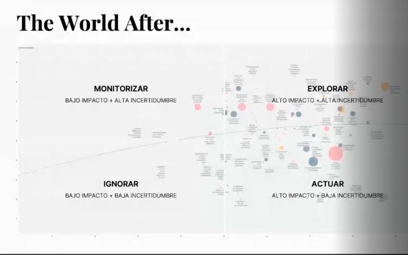 En The World After, se definen cuatro actuaciones en función del impacto y la incertidumbre de un cambio